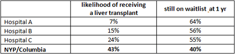 *SRTR Liver Transplant Waiting List Outcomes Tool data  for patients over 18 who have a MELD score 15-24.