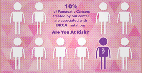 pancreatic cancer brca2)