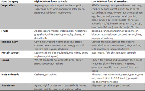 Should I Try A Low Fodmap Diet Columbia University Department Of