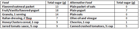 "Table 1. ""Healthy"" foods with hidden sugars and their alternatives"